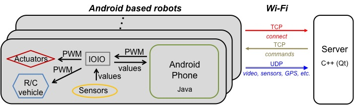Android Based Robotics